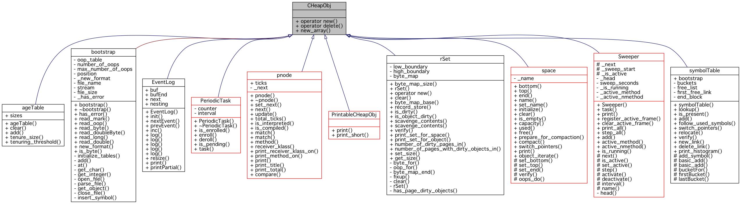 Strongtalk vm cheapobj class reference inheritance graph ccuart Gallery